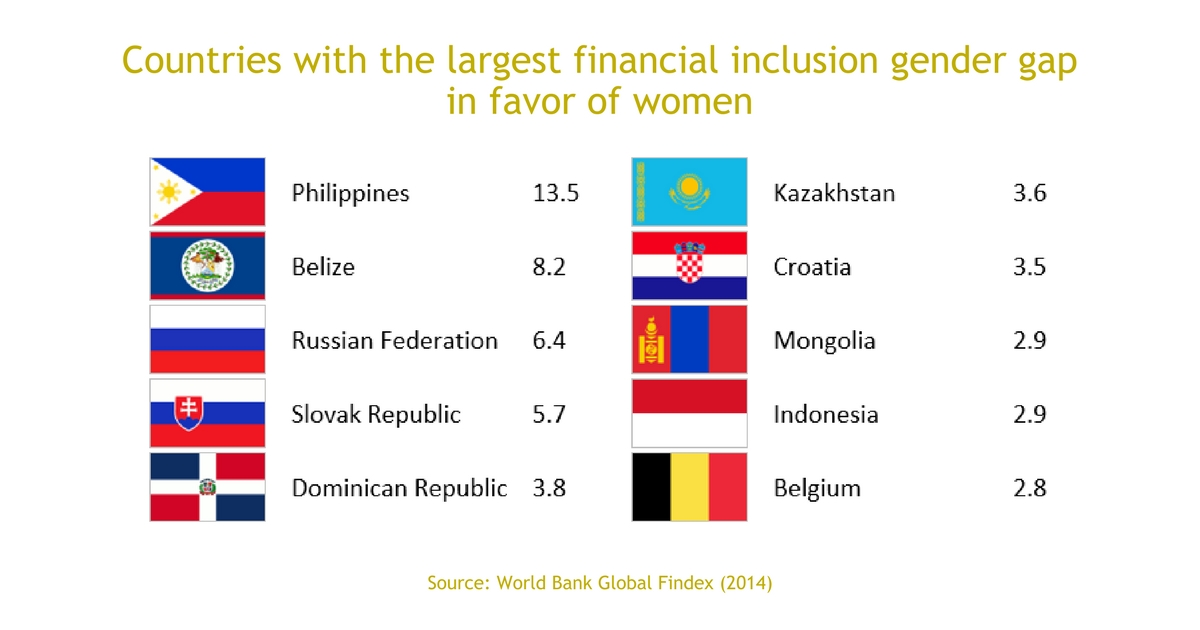 Countries with the largest financial inclusion gender gap in favor of women.jpg