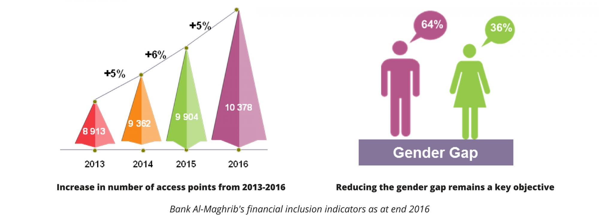 maghrib-access-points-gender-gap.jpg